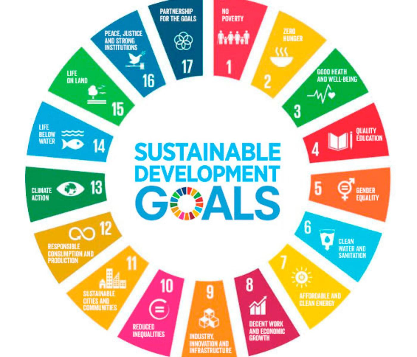 UN-sustainability-Goals.png